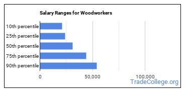Salary Ranges for Woodworkers
