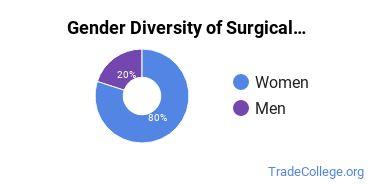 Sentara College of Health Sciences Gender Breakdown of Surgical Technology/Technologist Associate's Degree Grads
