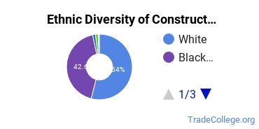 Construction Trades Majors in AL Ethnic Diversity Statistics