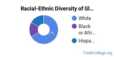 Racial-Ethnic Diversity of Glazier Students with Associate's Degrees