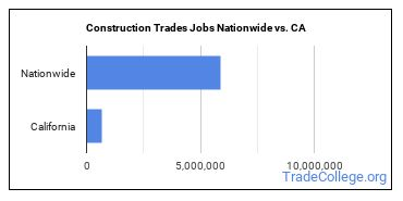 Construction Trades Jobs Nationwide vs. CA