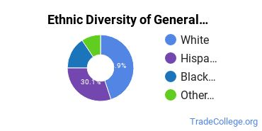 General Construction Trades Majors in AZ Ethnic Diversity Statistics