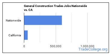 General Construction Trades Jobs Nationwide vs. CA