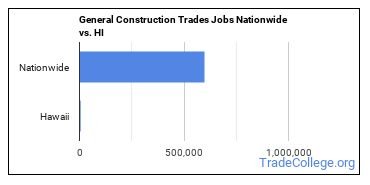General Construction Trades Jobs Nationwide vs. HI