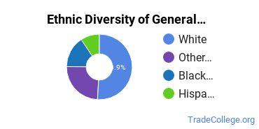 General Construction Trades Majors in IL Ethnic Diversity Statistics