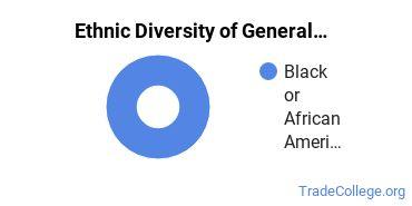 General Construction Trades Majors in NJ Ethnic Diversity Statistics