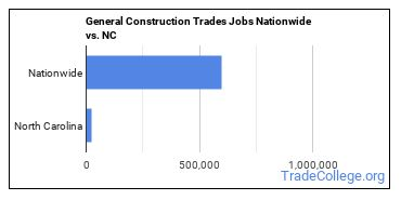 General Construction Trades Jobs Nationwide vs. NC