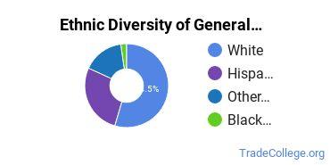 General Construction Trades Majors in OK Ethnic Diversity Statistics