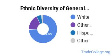 General Construction Trades Majors in OR Ethnic Diversity Statistics