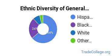 General Construction Trades Majors in TX Ethnic Diversity Statistics