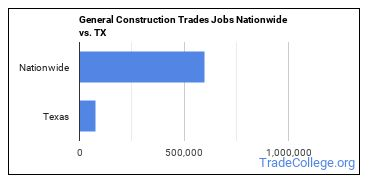 General Construction Trades Jobs Nationwide vs. TX