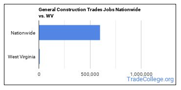 General Construction Trades Jobs Nationwide vs. WV