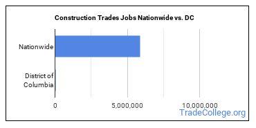 Construction Trades Jobs Nationwide vs. DC