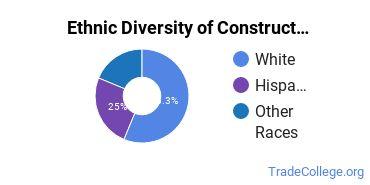 Construction Trades Majors in ID Ethnic Diversity Statistics