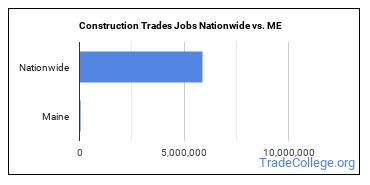 Construction Trades Jobs Nationwide vs. ME