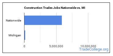 Construction Trades Jobs Nationwide vs. MI