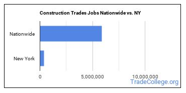 Construction Trades Jobs Nationwide vs. NY