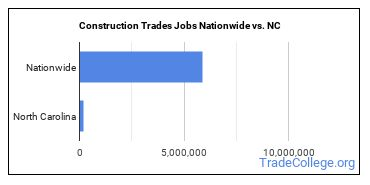 Construction Trades Jobs Nationwide vs. NC