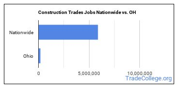 Construction Trades Jobs Nationwide vs. OH