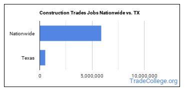 Construction Trades Jobs Nationwide vs. TX