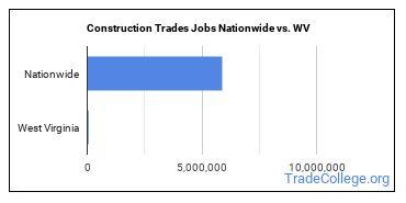 Construction Trades Jobs Nationwide vs. WV