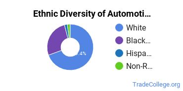 Automotive Engineering Technology Majors in AL Ethnic Diversity Statistics
