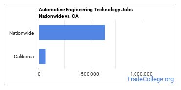 Automotive Engineering Technology Jobs Nationwide vs. CA