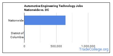 Automotive Engineering Technology Jobs Nationwide vs. DC