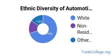 Automotive Engineering Technology Majors in ID Ethnic Diversity Statistics
