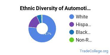 Automotive Engineering Technology Majors in IL Ethnic Diversity Statistics