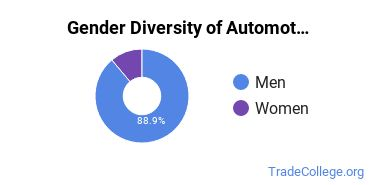 Automotive Engineering Technology Majors in IN Gender Diversity Statistics