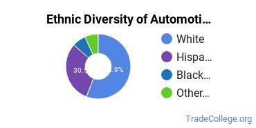 Automotive Engineering Technology Majors in MO Ethnic Diversity Statistics
