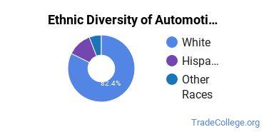 Automotive Engineering Technology Majors in NV Ethnic Diversity Statistics