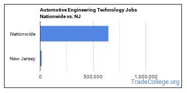 Automotive Engineering Technology Jobs Nationwide vs. NJ
