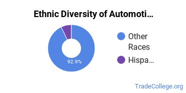 Automotive Engineering Technology Majors in NM Ethnic Diversity Statistics