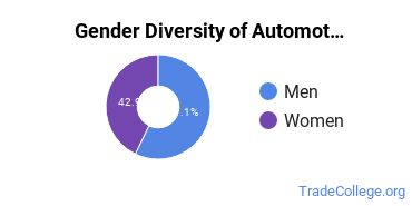 Automotive Engineering Technology Majors in NM Gender Diversity Statistics