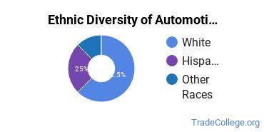 Automotive Engineering Technology Majors in OK Ethnic Diversity Statistics