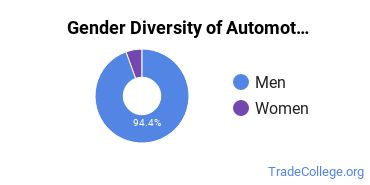 Automotive Engineering Technology Majors in PA Gender Diversity Statistics