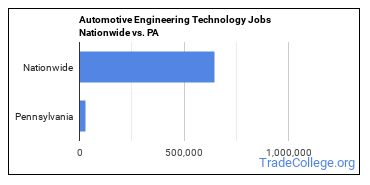 Automotive Engineering Technology Jobs Nationwide vs. PA