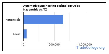 Automotive Engineering Technology Jobs Nationwide vs. TX