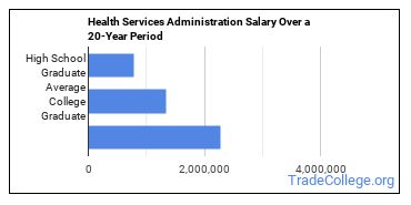 Health Services Administration Majors: Degree Outlook ...