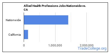 Allied Health Professions Jobs Nationwide vs. CA
