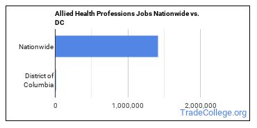Allied Health Professions Jobs Nationwide vs. DC