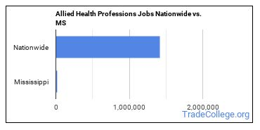 Allied Health Professions Jobs Nationwide vs. MS