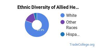 Allied Health Professions Majors in MT Ethnic Diversity Statistics