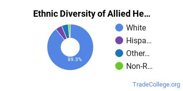 Allied Health Professions Majors in SD Ethnic Diversity Statistics