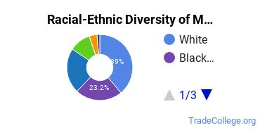Racial-Ethnic Diversity of Medical/Clinical Assistant Students with Associate's Degrees