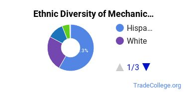 Mechanic & Repair Technologies Majors in CA Ethnic Diversity Statistics