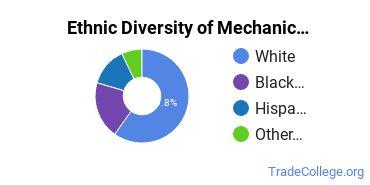 Mechanic & Repair Technologies Majors in DE Ethnic Diversity Statistics