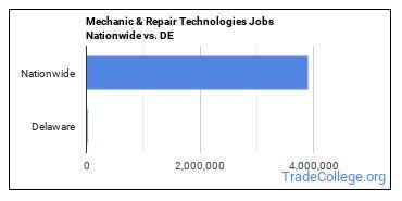 Mechanic & Repair Technologies Jobs Nationwide vs. DE